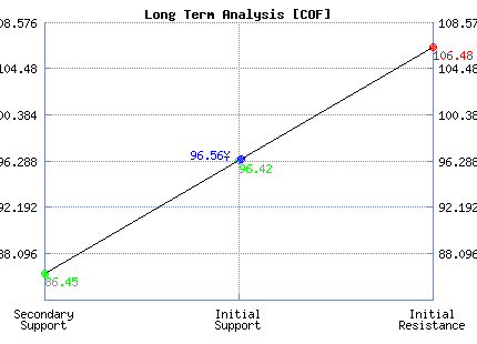 COF Long Term Analysis