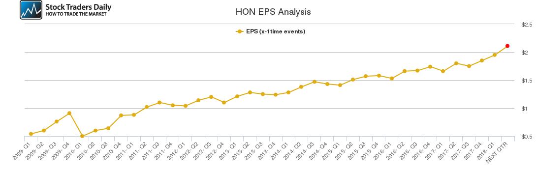 HON EPS Analysis