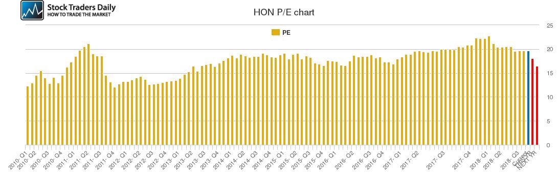 HON PE chart