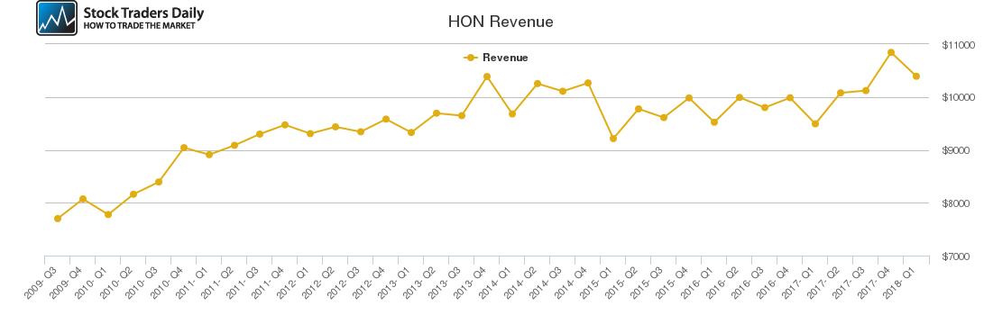 HON Revenue chart