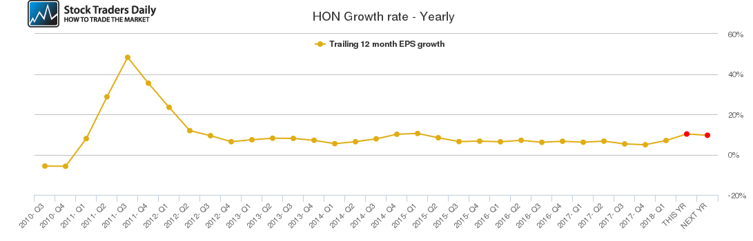 HON Growth rate - Yearly