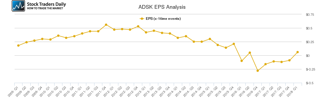 ADSK EPS Analysis