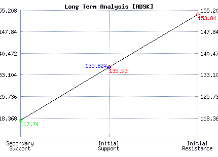 ADSK Long Term Analysis
