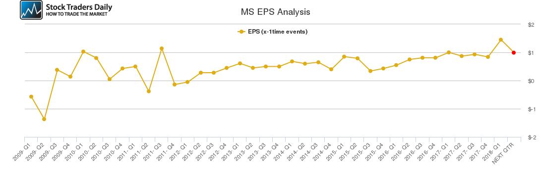 MS EPS Analysis