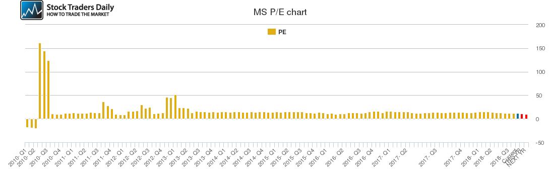 MS PE chart