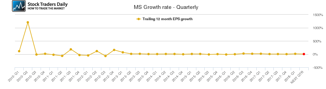 MS Growth rate - Quarterly