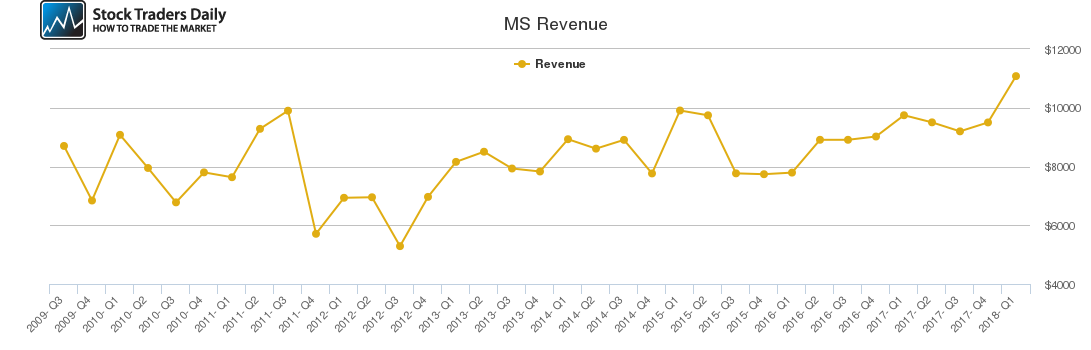 MS Revenue chart