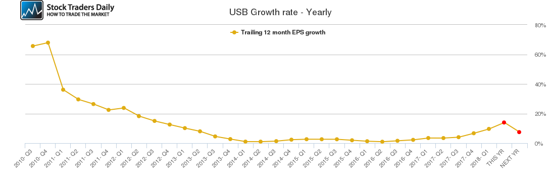 USB Growth rate - Yearly