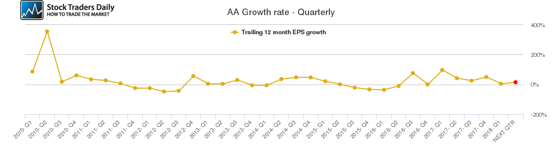 AA Growth rate - Quarterly
