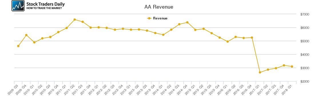 AA Revenue chart