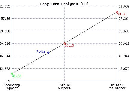 AA Long Term Analysis