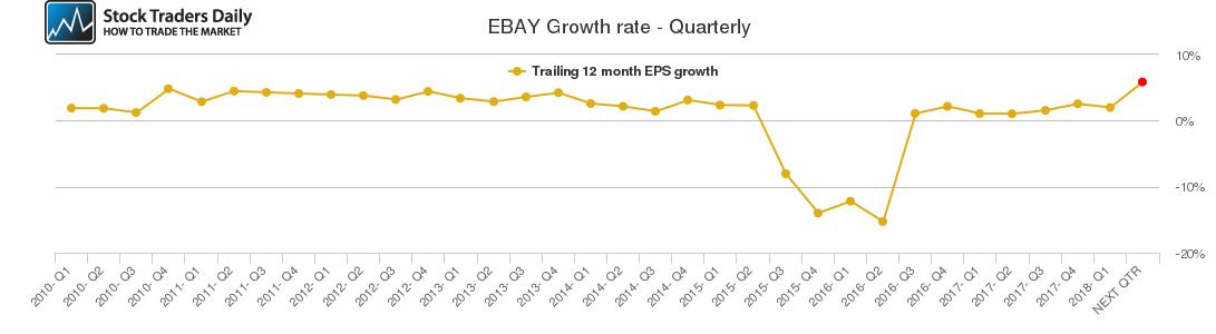 EBAY Growth rate - Quarterly