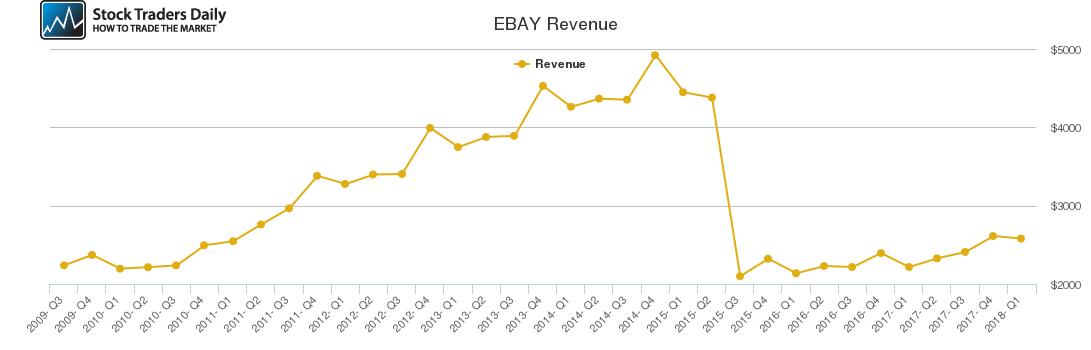 EBAY Revenue chart