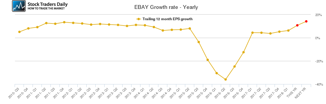 EBAY Growth rate - Yearly