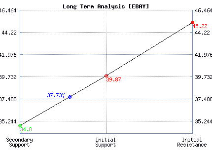 EBAY Long Term Analysis
