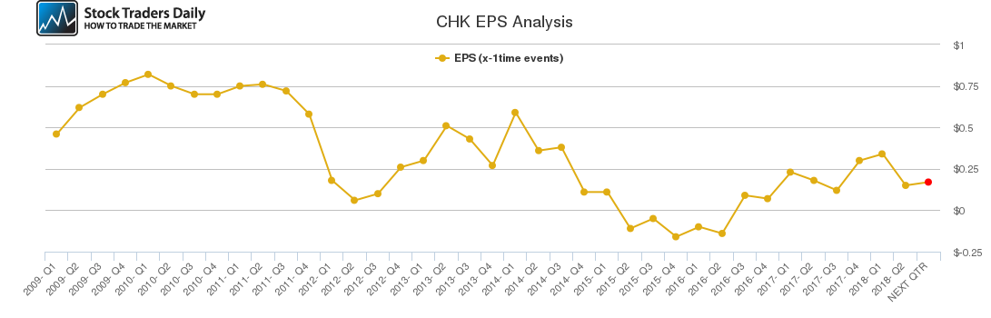 Chesapeake Energy Chk Technical Update Stock Traders Daily News