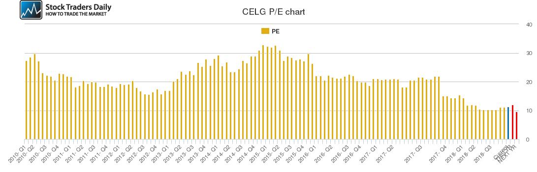 CELG PE chart