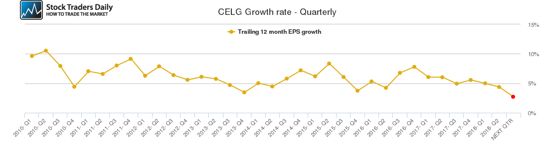 CELG Growth rate - Quarterly