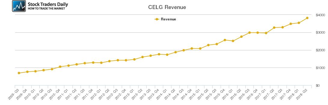 CELG Revenue chart