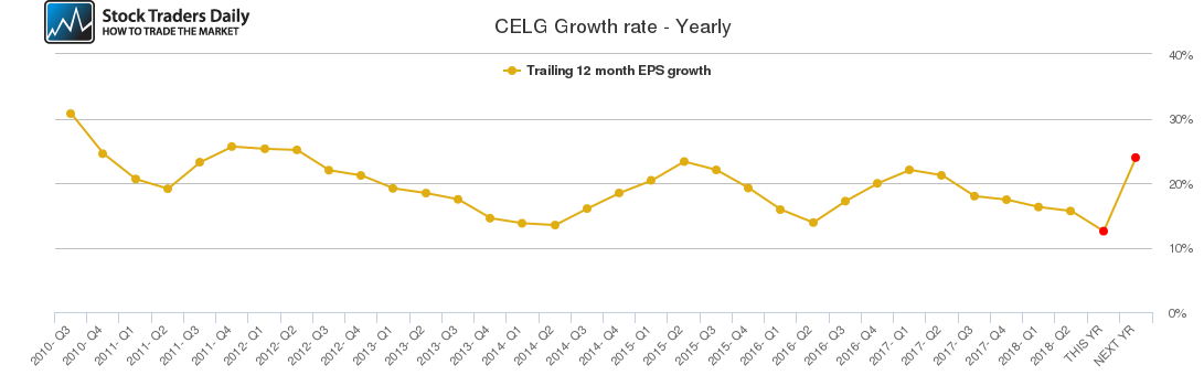 CELG Growth rate - Yearly