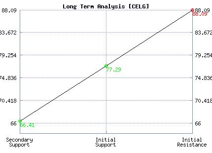 CELG Long Term Analysis