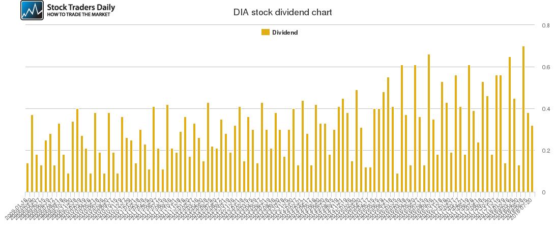 DIA Dividend Chart
