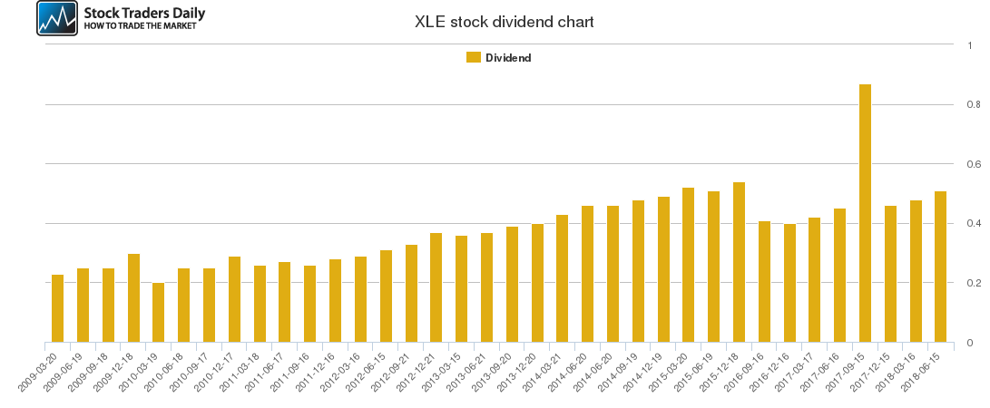 XLE Dividend Chart