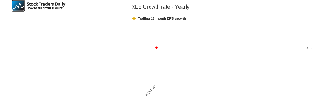 XLE Growth rate - Yearly