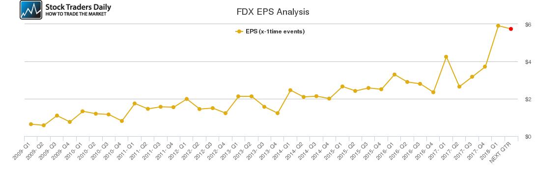 FDX EPS Analysis