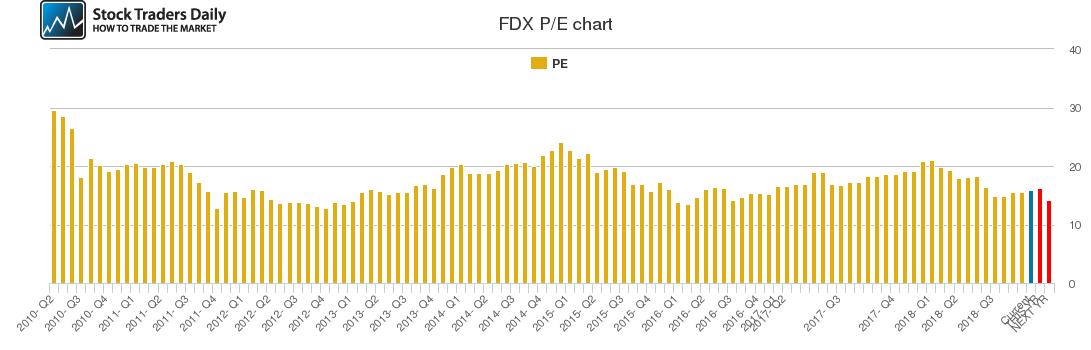 FDX PE chart