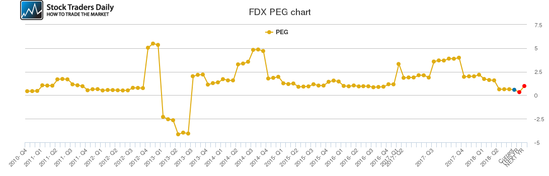 FDX PEG chart