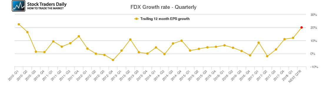 FDX Growth rate - Quarterly