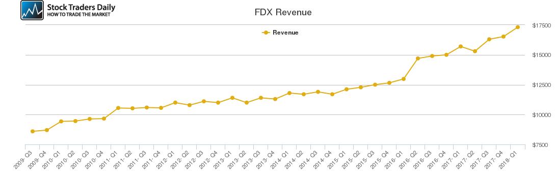 FDX Revenue chart