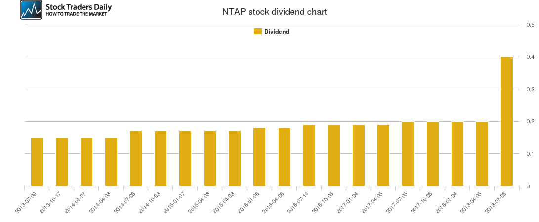 NTAP Dividend Chart