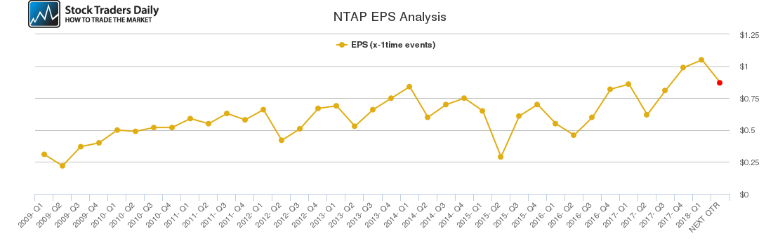 NTAP EPS Analysis