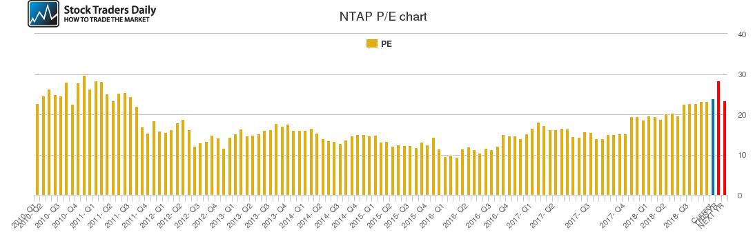 NTAP PE chart