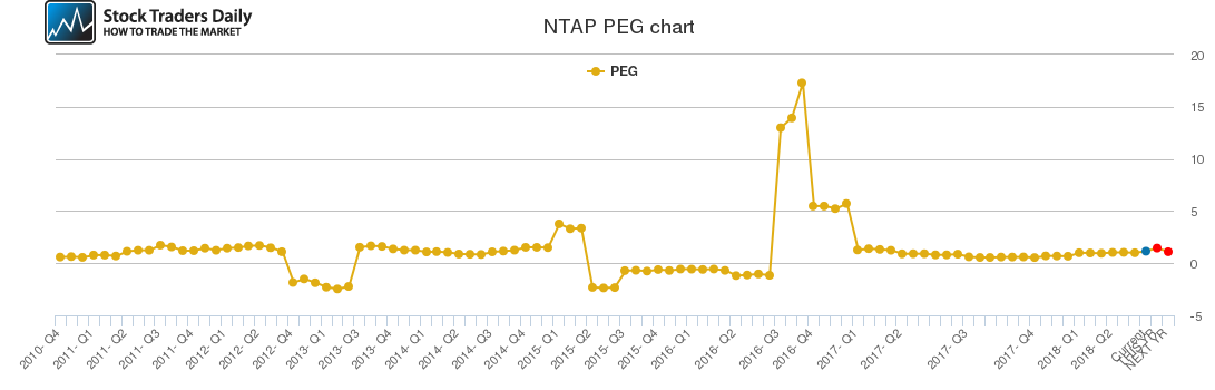 NTAP PEG chart