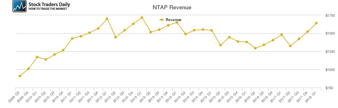NTAP Revenue chart