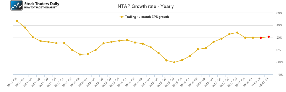 NTAP Growth rate - Yearly