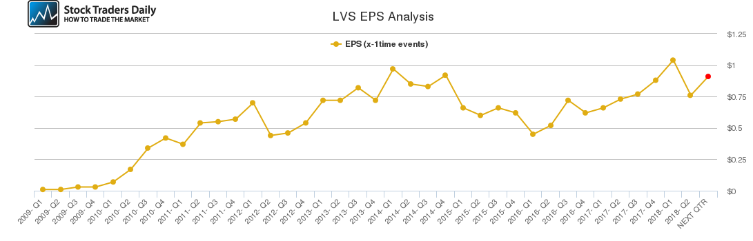 LVS EPS Analysis