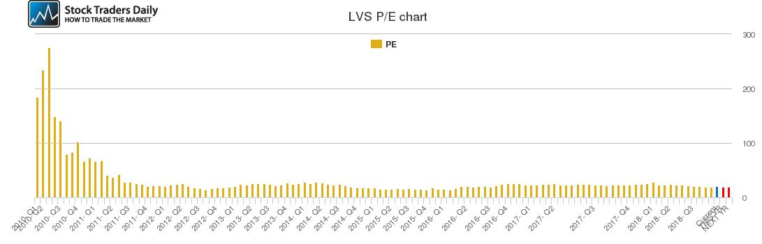 LVS PE chart
