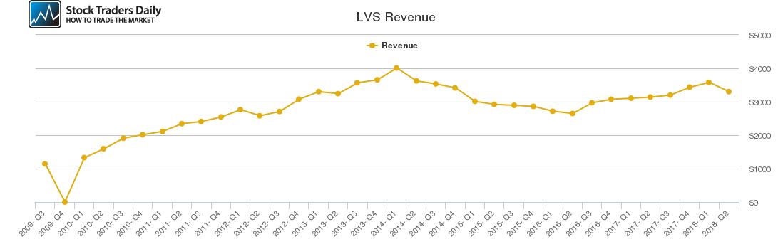 LVS Revenue chart