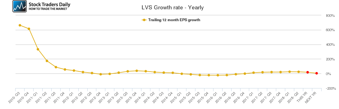 LVS Growth rate - Yearly