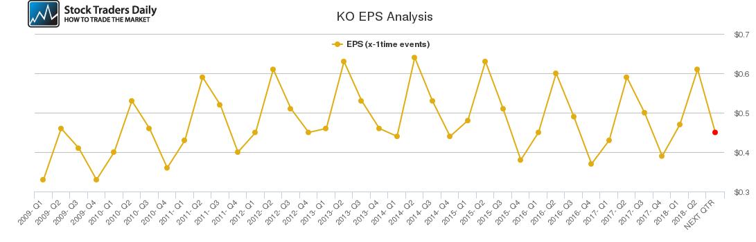 KO EPS Analysis