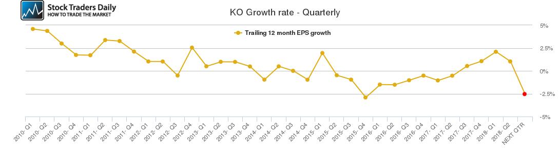 KO Growth rate - Quarterly