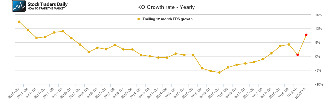 KO Growth rate - Yearly