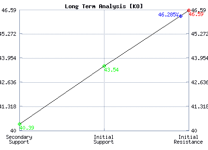KO Long Term Analysis
