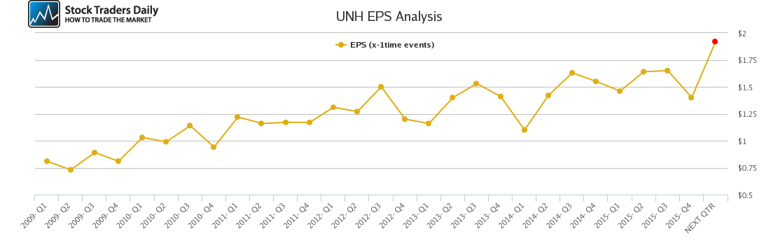 UNH EPS Analysis