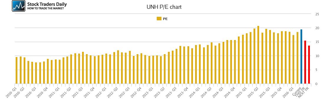 UNH PE chart