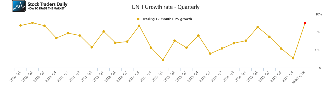 UNH Growth rate - Quarterly
